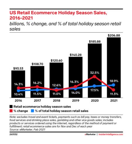 US Retail eCommerce Holiday Season Sales 2016 - 2021 - eMarketer and Insider Intelligence