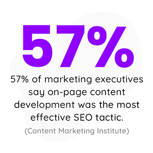 57% of marketing executives say on-page content development was the most effective SEO tactic.